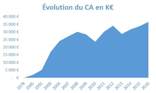 Évolution du chiffre d'affaires depuis 1978 jusqu'à 2016